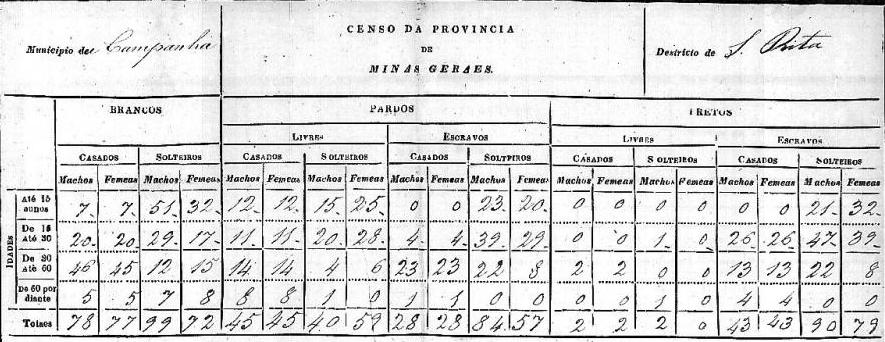 Censo Santa de Rita, de 1828